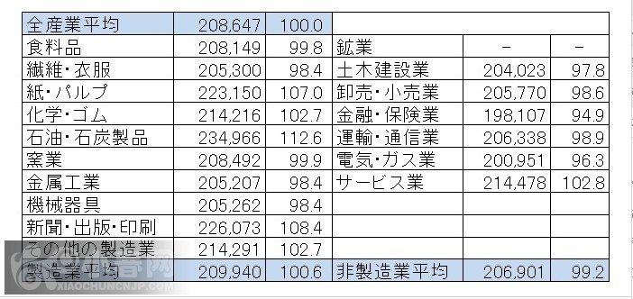 大学新卒产业别初任给2011.jpg
