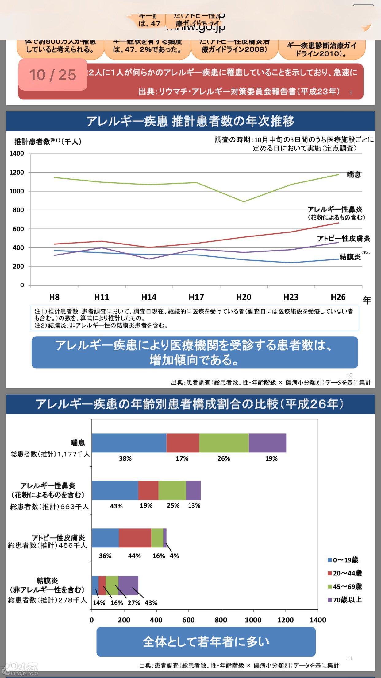 日本厚生劳动省公开的数据。