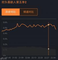 《欢乐喜剧人》金霏陈曦被淘汰,张云雷赢得收视登顶