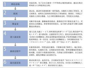 日本就职必要的豆知识